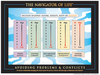 Avoiding Problems and Conflicts